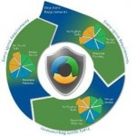 Microsoft Security Development Lifecycle (SDL)